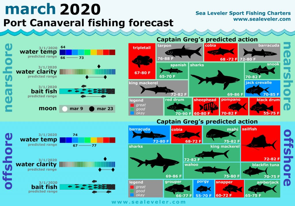 Port Canaveral monthly fishing forecast